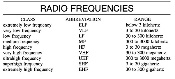 Types of Two-Way Radio Frequencies - CW Touch Keyer