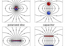 Dipoles – All You Need to Know